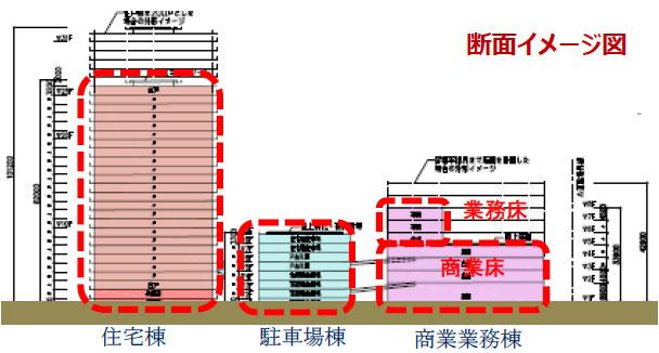 多治見駅南地区における施設計画案:断面図